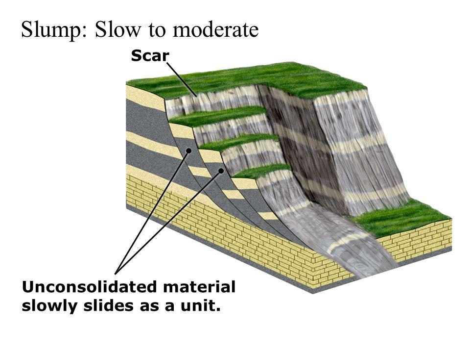 Slump: Slow to moderate