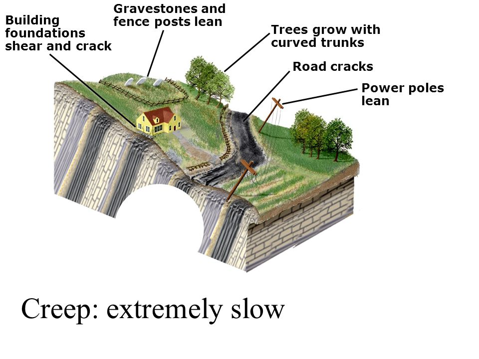 Creep: extremely slow Gravestones and fence posts lean Building