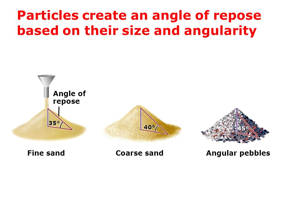 Particles create an angle of repose based on their size and angularity