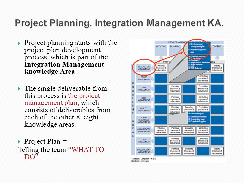 Project Planning. Integration Management KA.