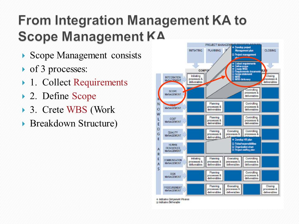 From Integration Management KA to Scope Management KA