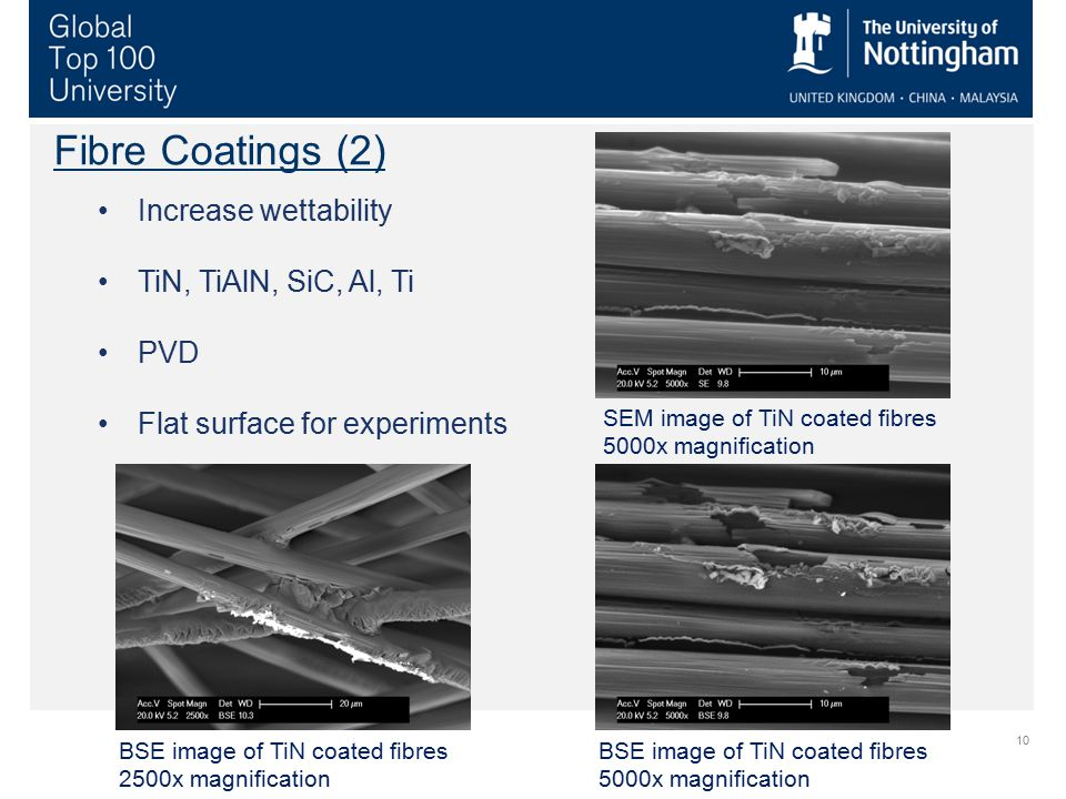 Fibre Coatings (2) Increase wettability TiN, TiAlN, SiC, Al, Ti PVD