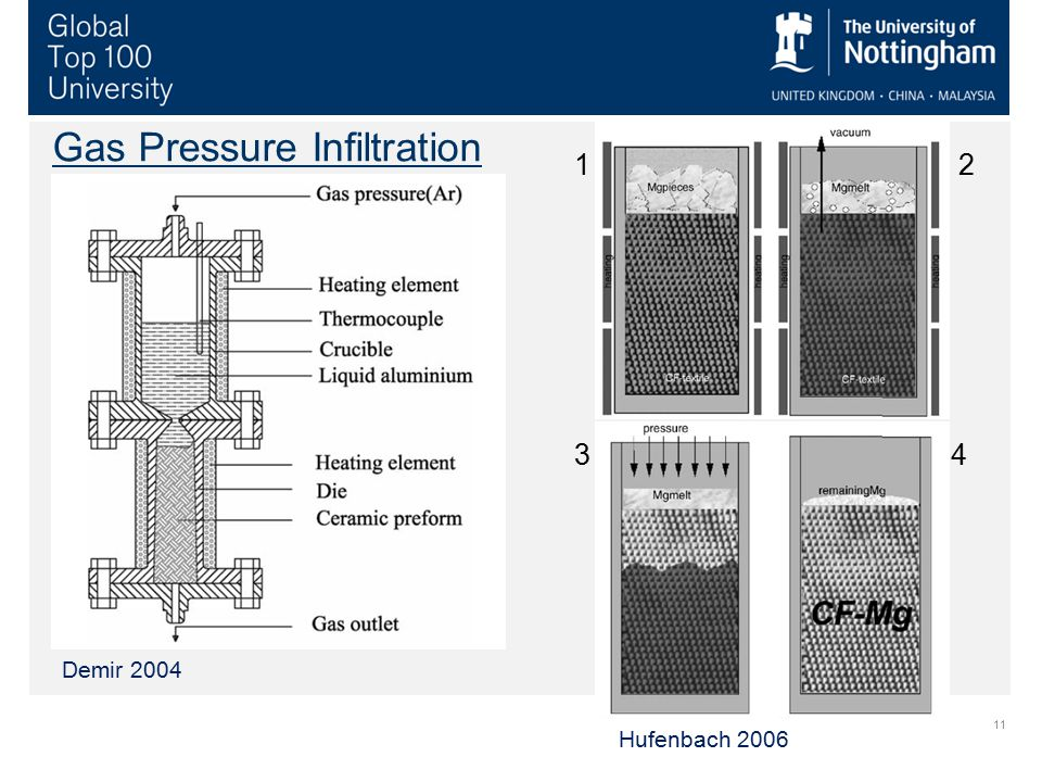 Gas Pressure Infiltration