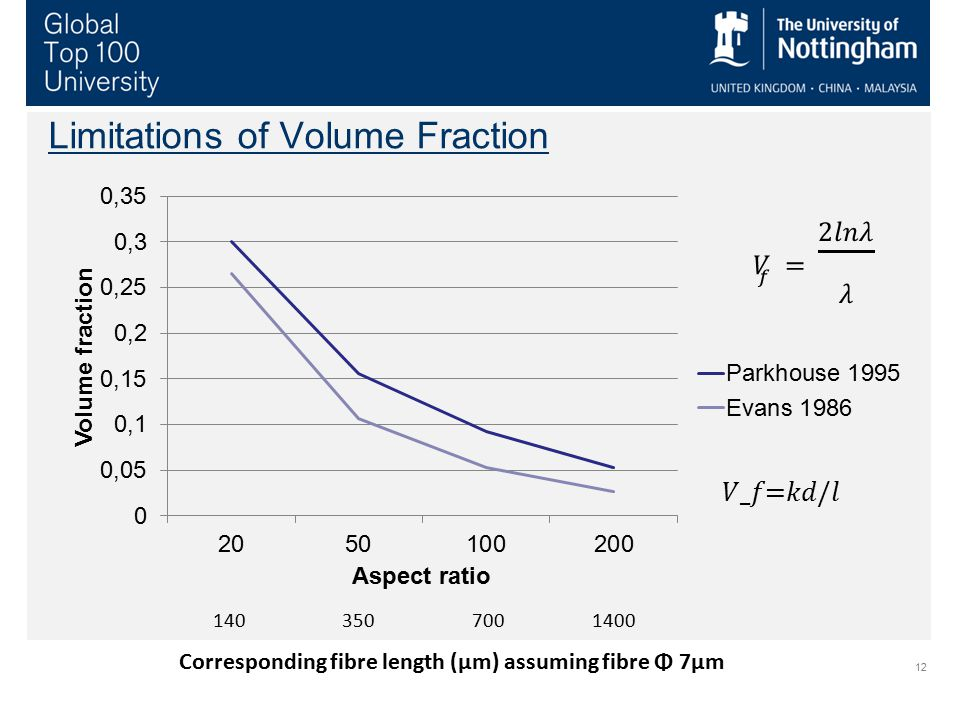 Limitations of Volume Fraction