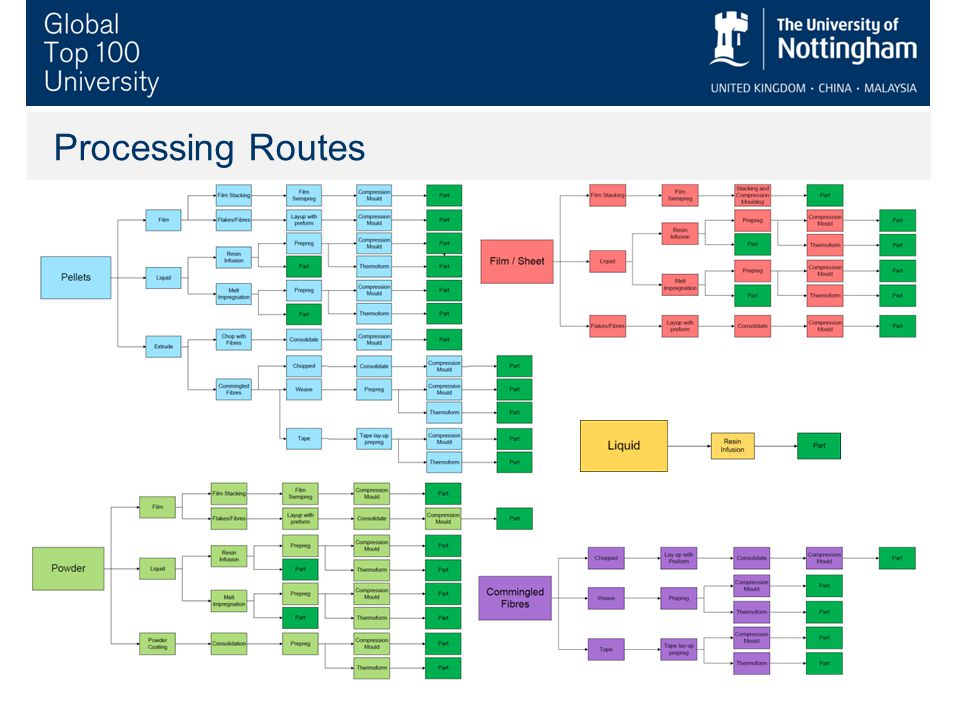 Processing Routes