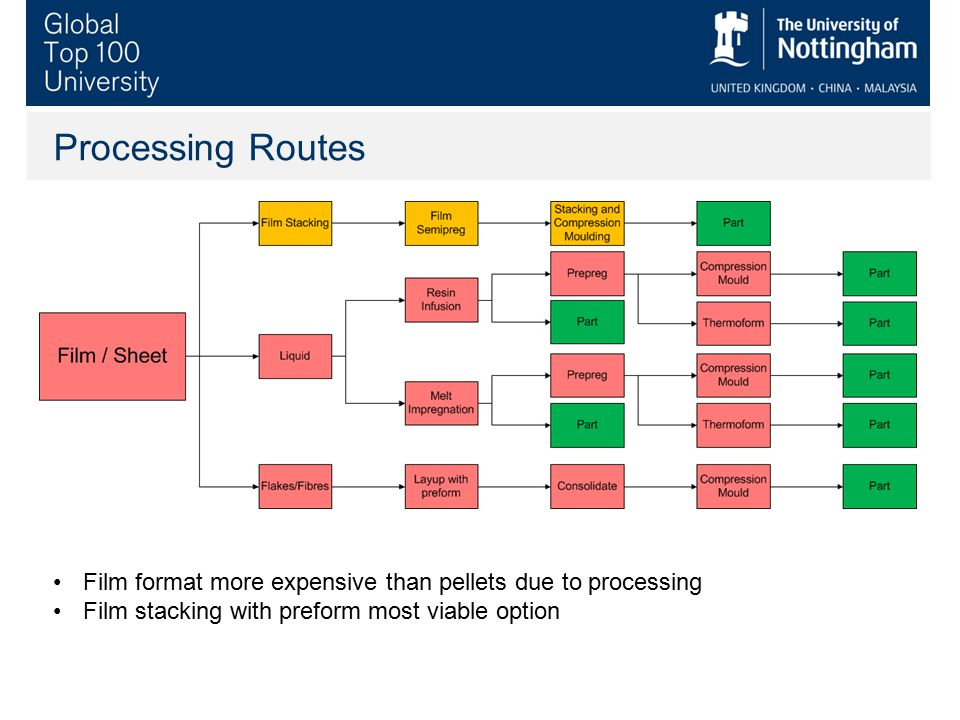 Processing Routes Film format more expensive than pellets due to processing.