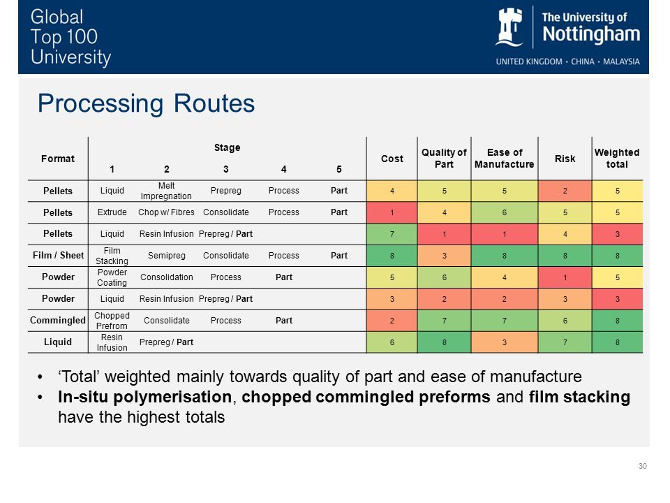 Processing Routes Format. Stage. Cost. Quality of Part. Ease of Manufacture. Risk. Weighted total.