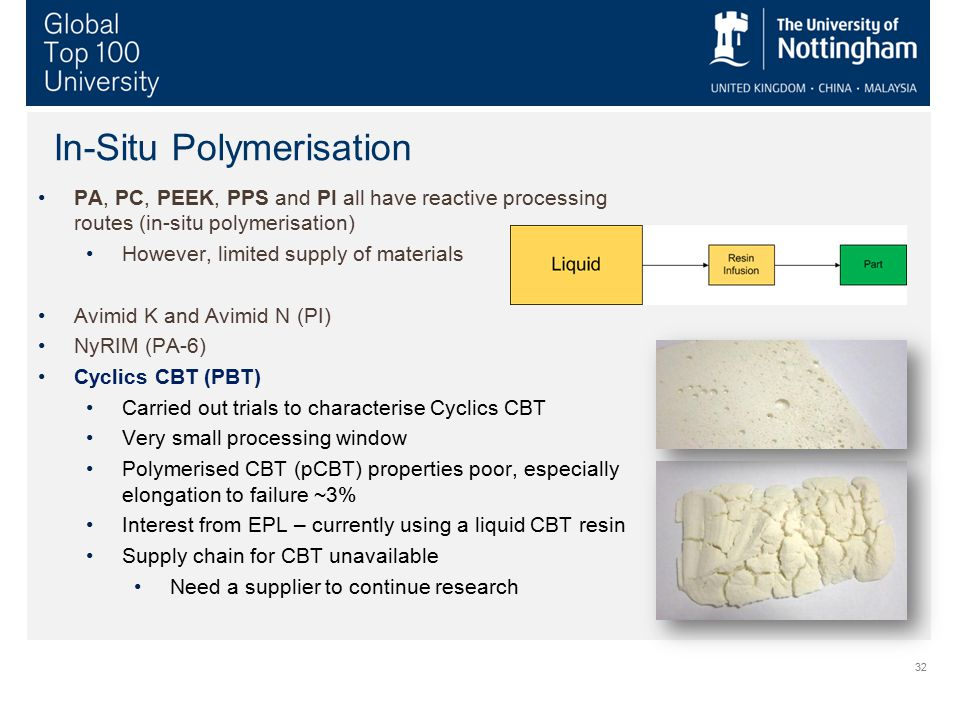 In-Situ Polymerisation