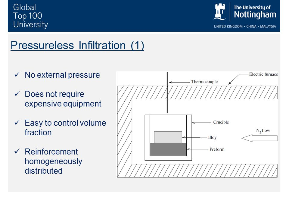 Pressureless Infiltration (1)
