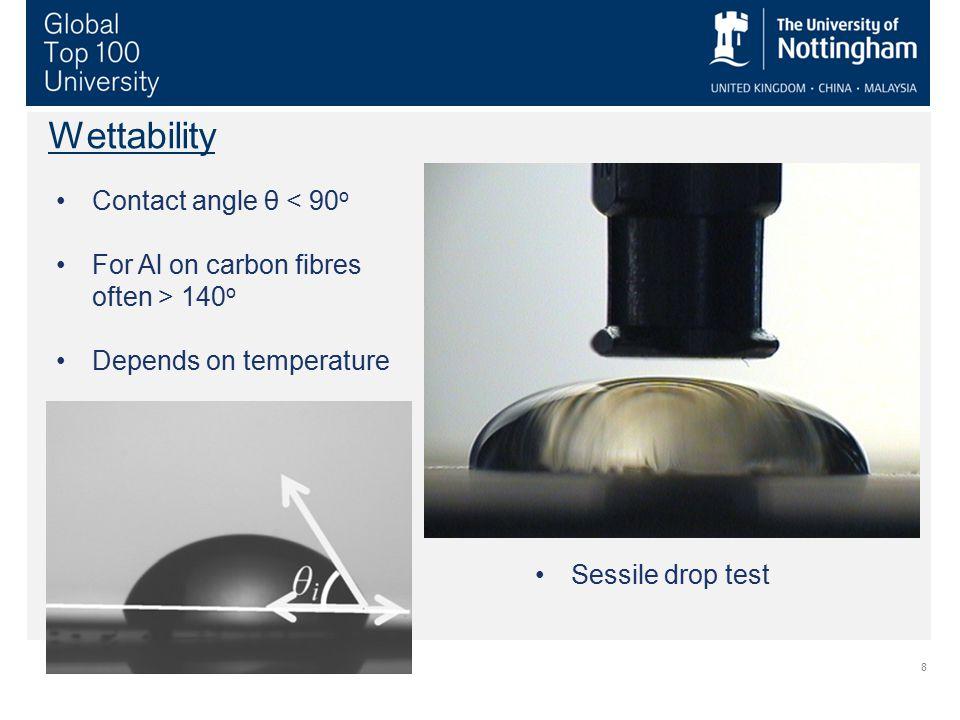 Wettability Contact angle θ < 90o