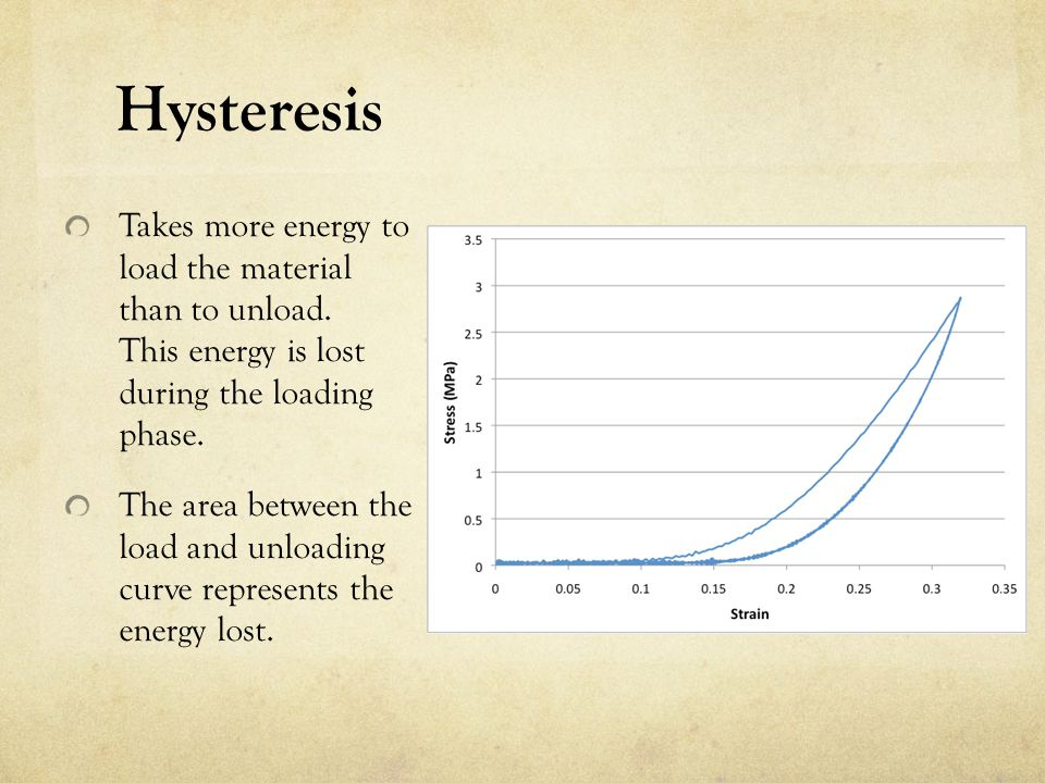 Hysteresis Takes more energy to load the material than to unload. This energy is lost during the loading phase.