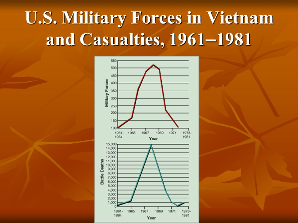 U.S. Military Forces in Vietnam and Casualties, 1961–1981