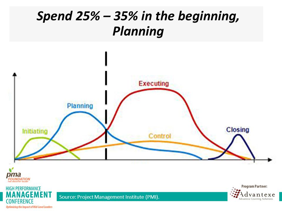Spend 25% – 35% in the beginning, Planning