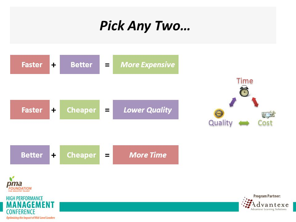 Pick Any Two… + = + = + = Faster Better More Expensive Time Cost