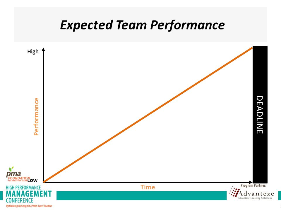 Expected Team Performance