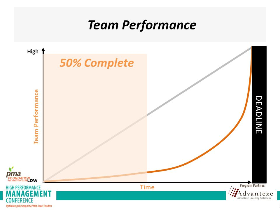Team Performance 50% Complete DEADLINE Team Performance Time High Low