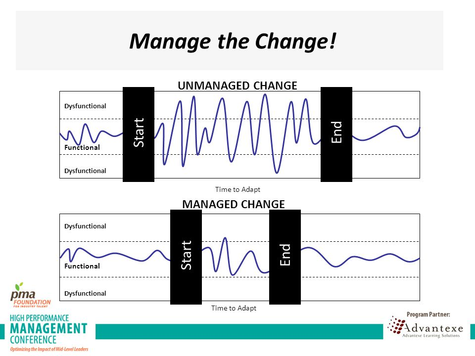 Manage the Change! Start End Start End UNMANAGED CHANGE MANAGED CHANGE