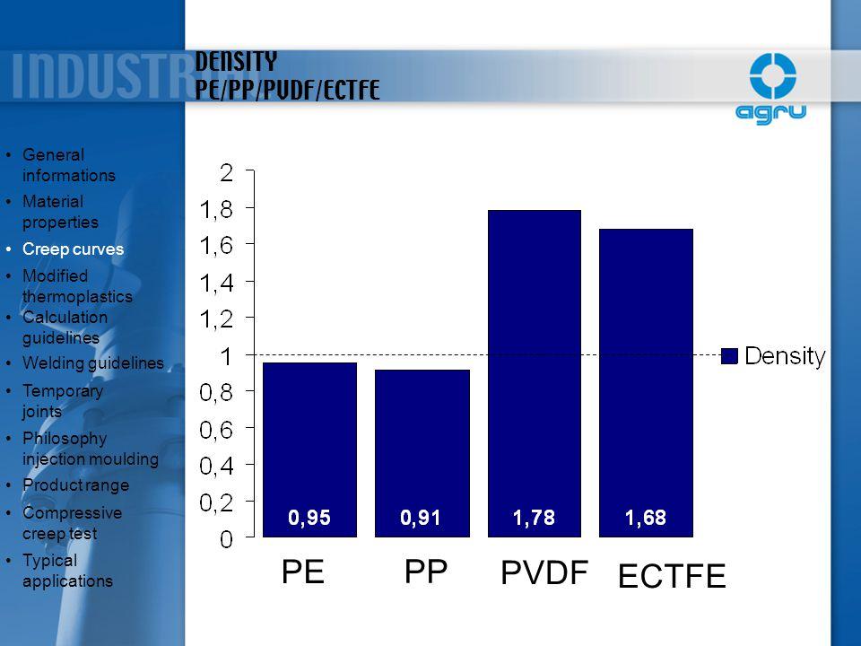 DENSITY PE/PP/PVDF/ECTFE
