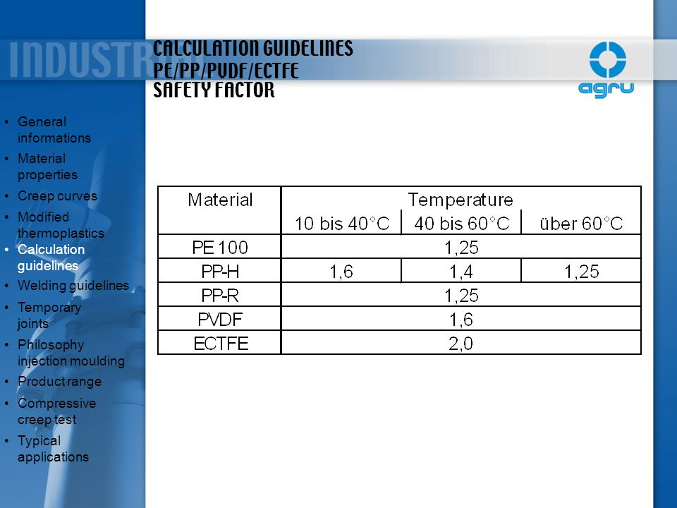 CALCULATION GUIDELINES PE/PP/PVDF/ECTFE