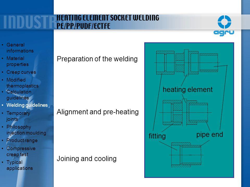 HEATING ELEMENT SOCKET WELDING PE/PP/PVDF/ECTFE