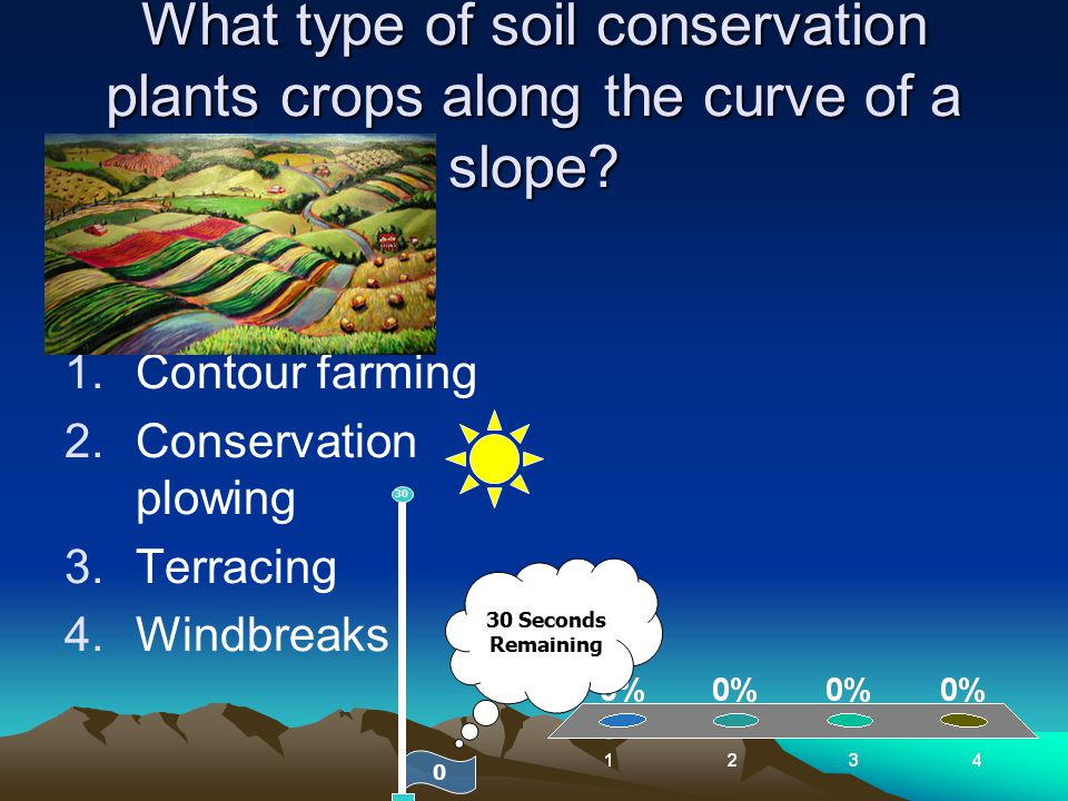 What type of soil conservation plants crops along the curve of a slope