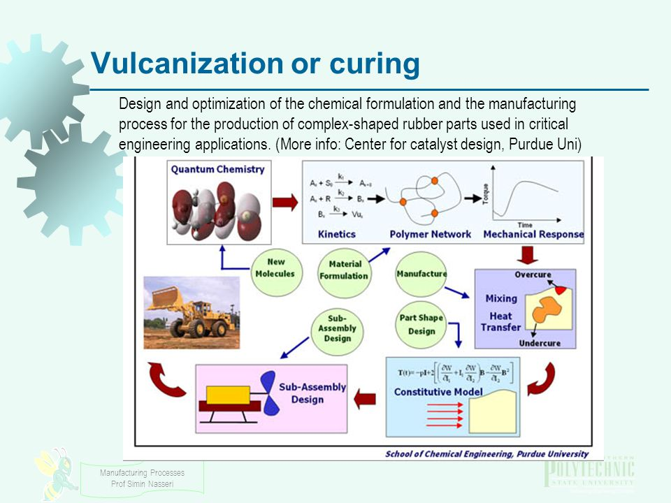 Vulcanization or curing