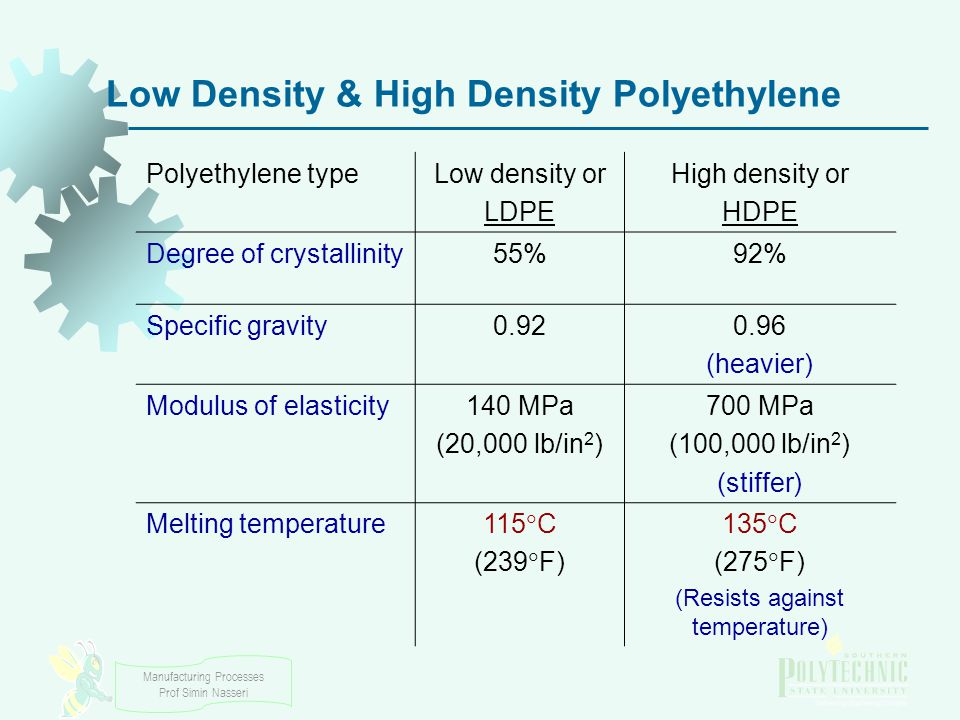 Low Density & High Density Polyethylene