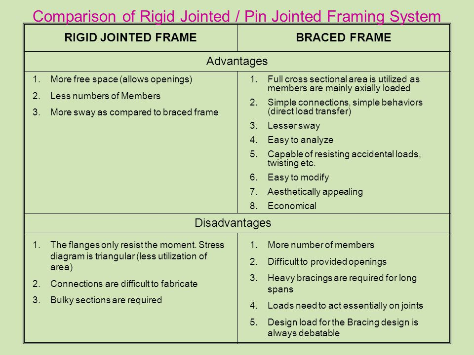 Comparison of Rigid Jointed / Pin Jointed Framing System