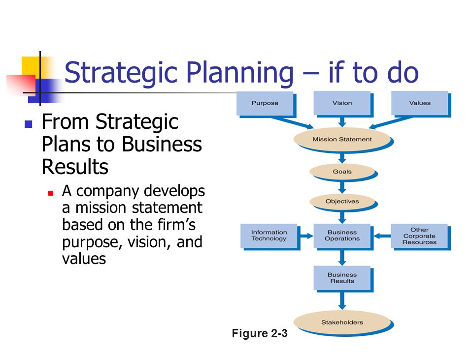 Strategic Planning – if to do