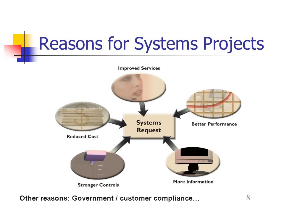 Reasons for Systems Projects
