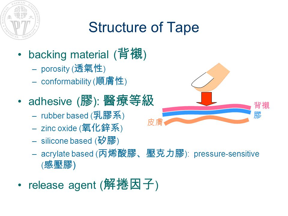 Structure of Tape backing material (背襯) adhesive (膠): 醫療等級