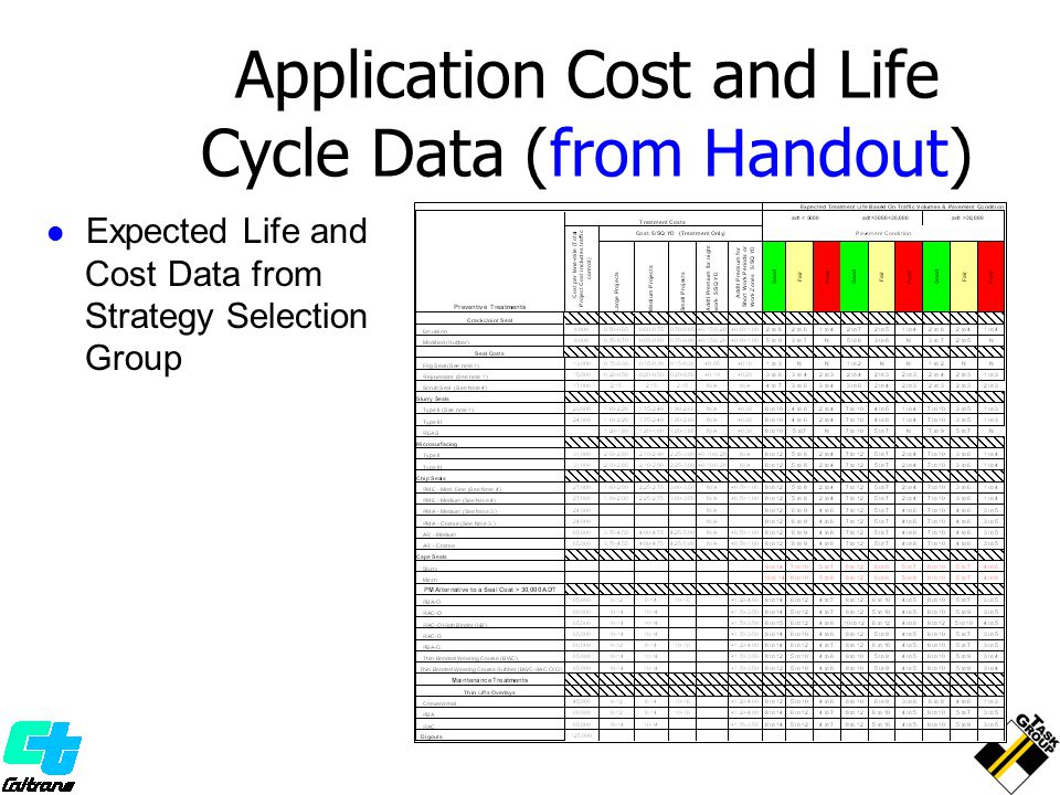 Application Cost and Life Cycle Data (from Handout)