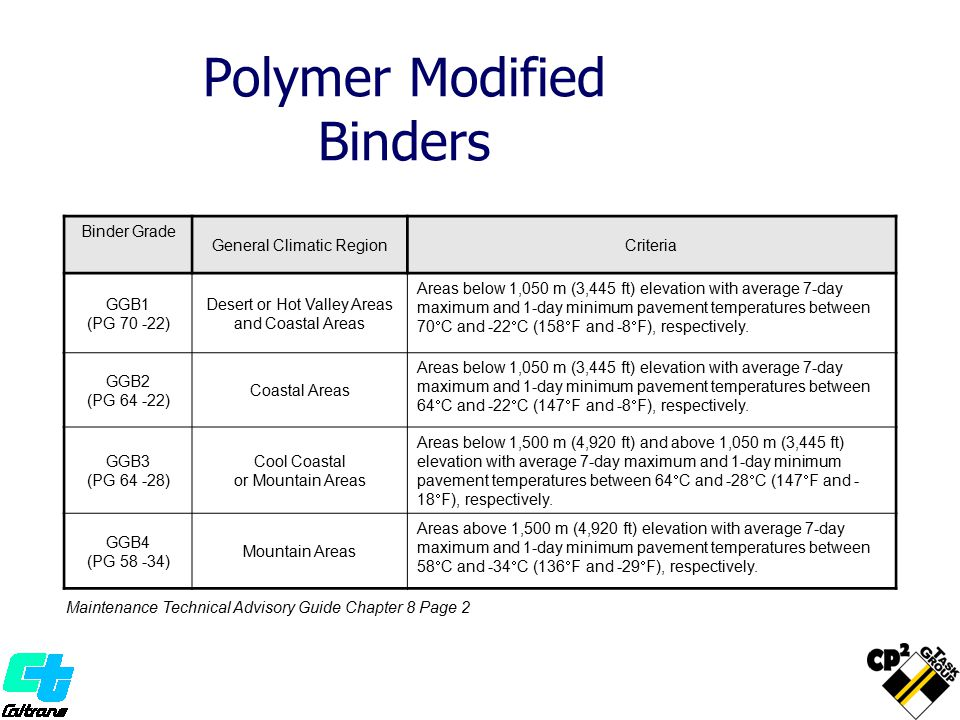 Polymer Modified Binders