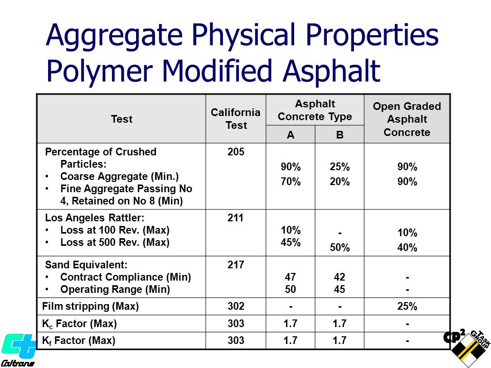 Aggregate Physical Properties Polymer Modified Asphalt