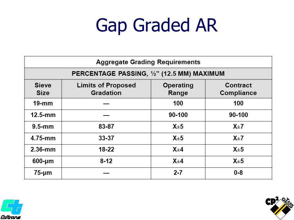 Gap Graded AR Aggregate Grading Requirements