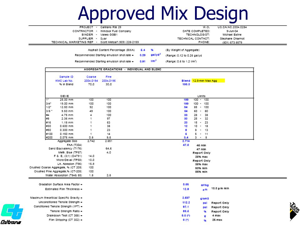 Approved Mix Design