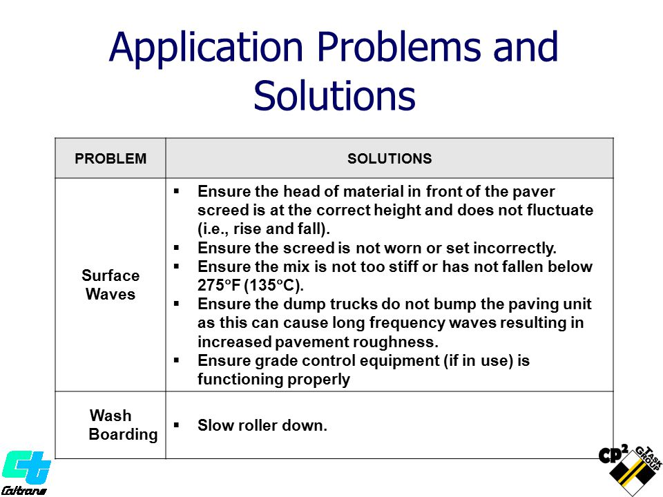 Application Problems and Solutions