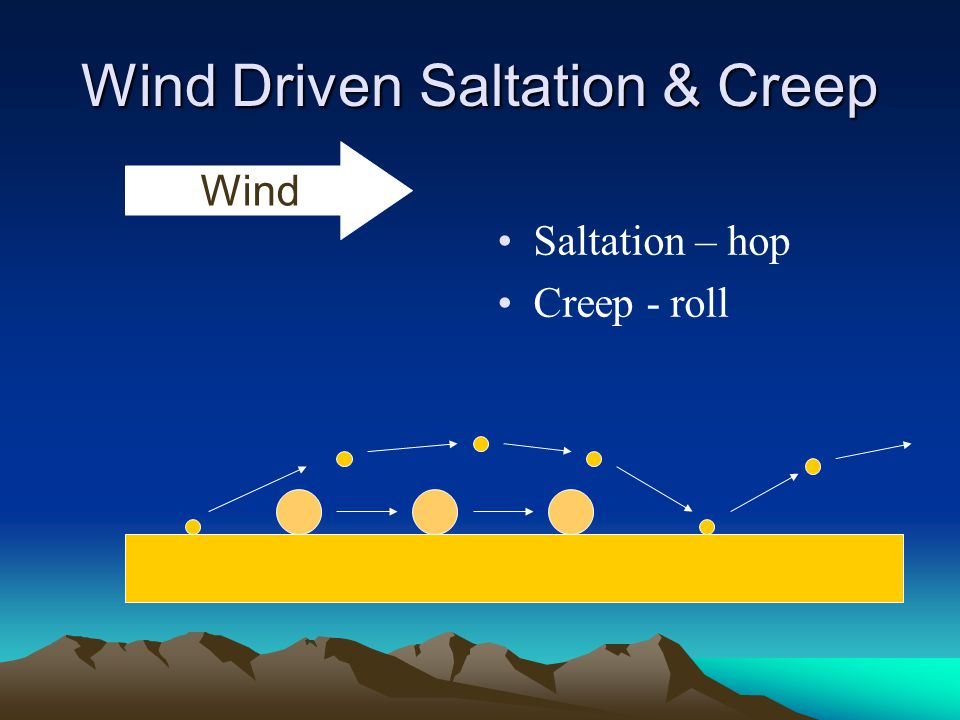 Wind Driven Saltation & Creep