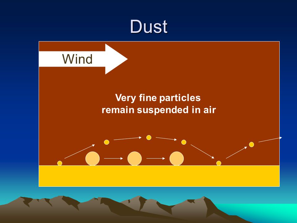 Very fine particles remain suspended in air