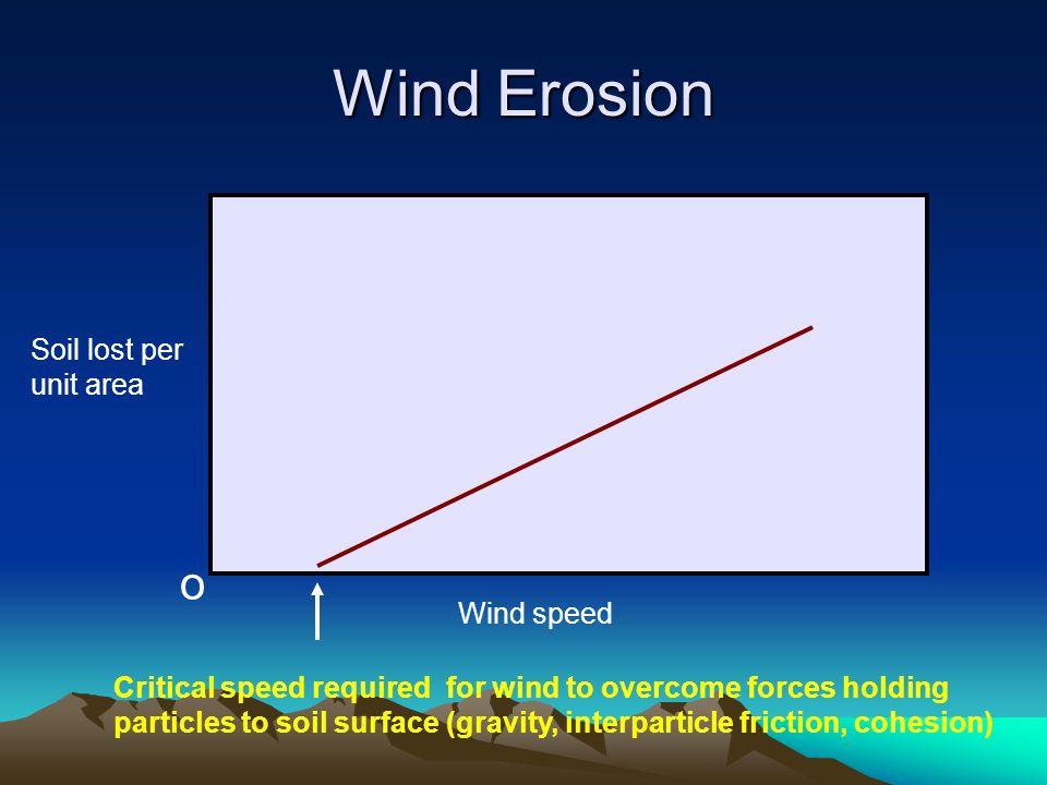 Wind Erosion o Soil lost per unit area Wind speed