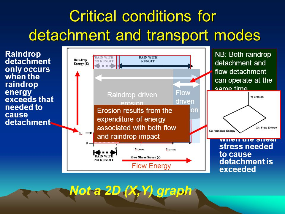 Critical conditions for detachment and transport modes