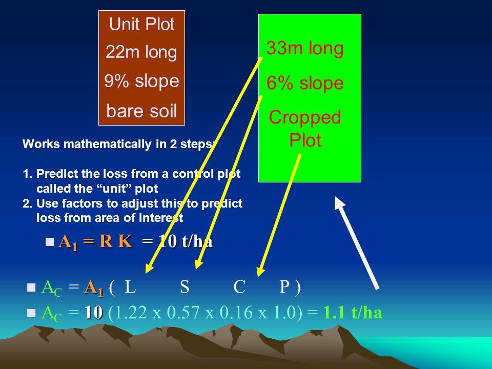 33m long 6% slope bare soil Cropped Plot  A1 = R K = 10 t/ha