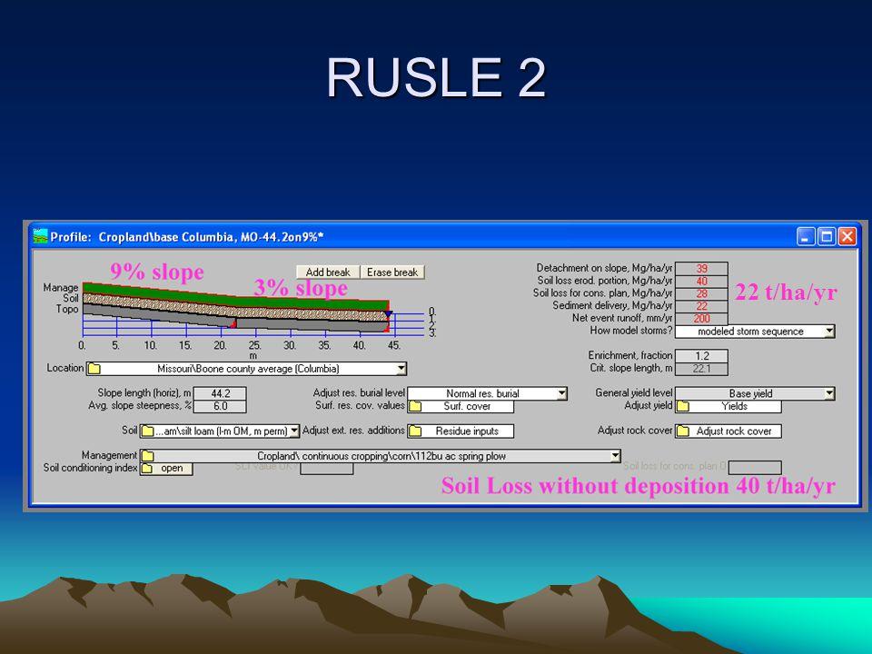 RUSLE 2 22 t/ha/yr