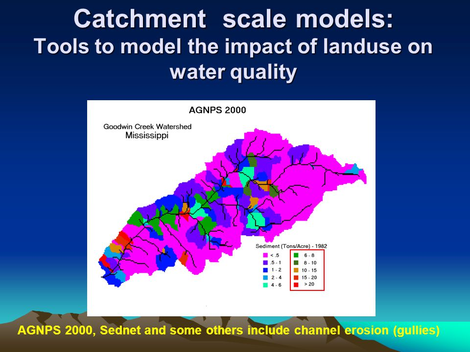 Catchment scale models: Tools to model the impact of landuse on water quality