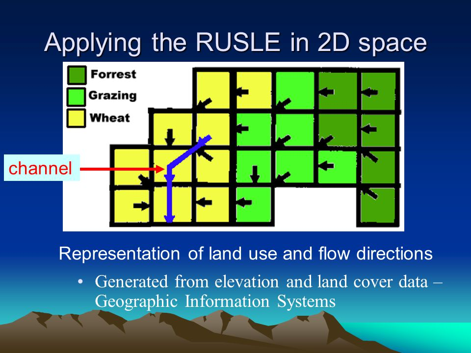 Applying the RUSLE in 2D space