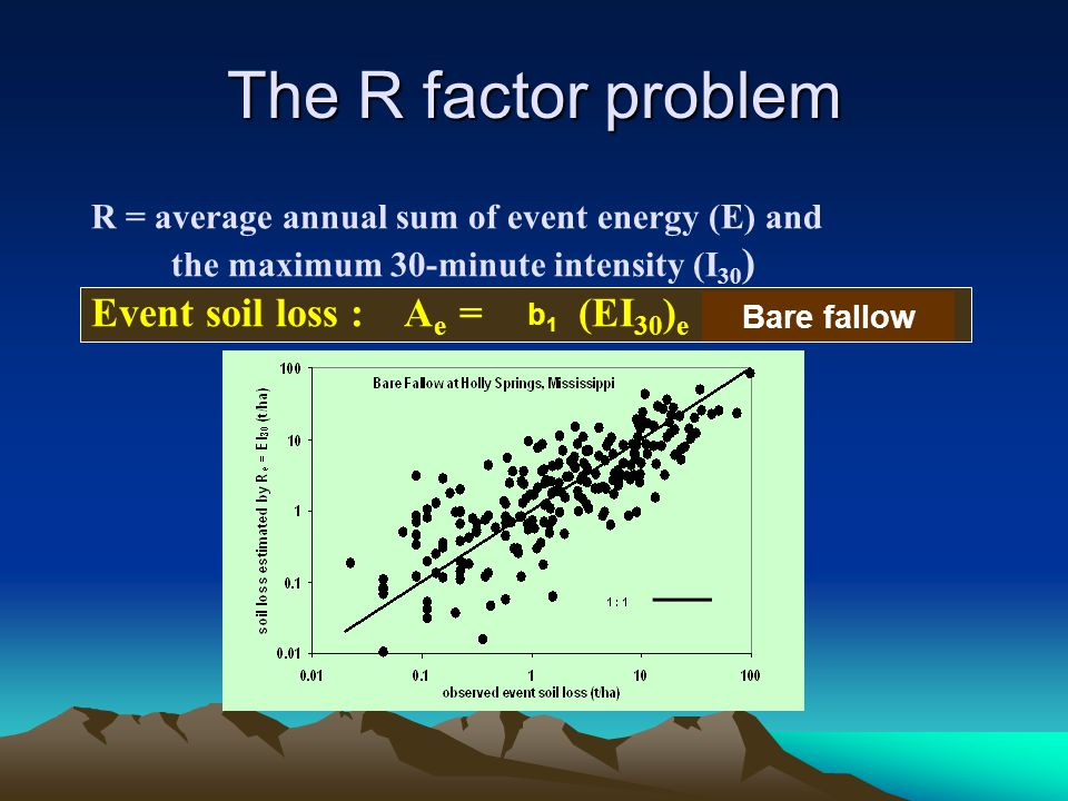 The R factor problem