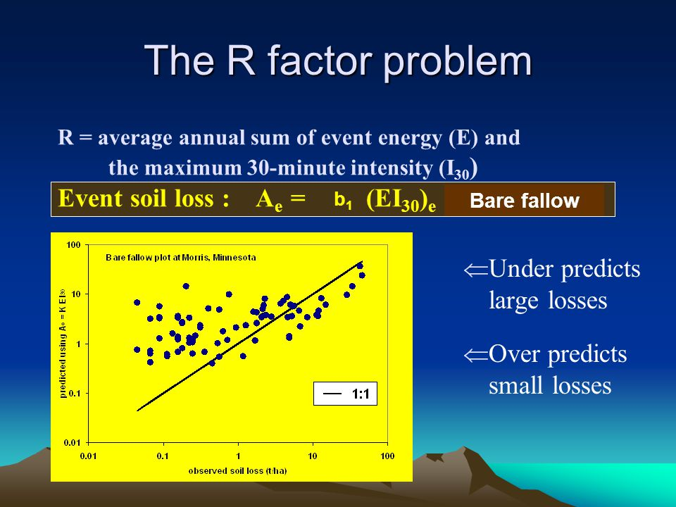 The R factor problem Under predicts large losses