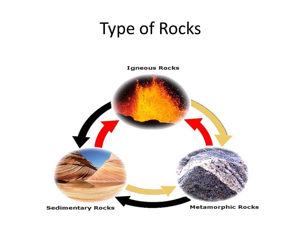 Type of Rocks
