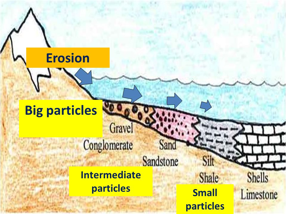 Erosion Big particles Intermediate particles Small particles