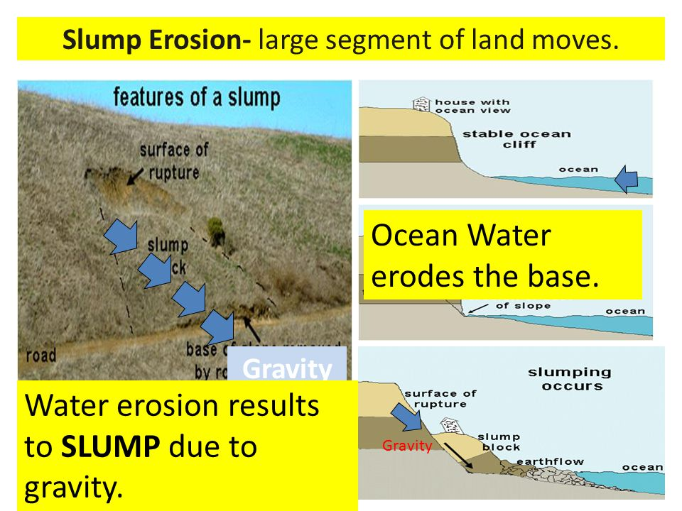 Slump Erosion- large segment of land moves.